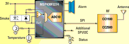 low power wireless sensing and security applications - 2 may 2007, Block diagram