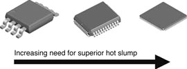 Figure 2. The correlation between fine pitch IC package and solder paste hot slump performance requirements