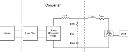 Figure 3. Point-of-load conversion