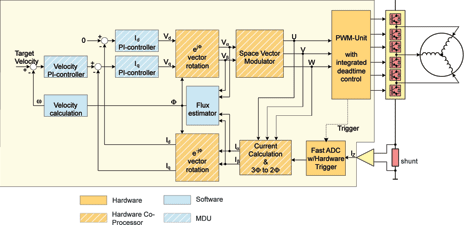 Air conditioning inverter kit 27 april 2011 ebv electrolink block diagram of the field oriented control used in the air conditioning asfbconference2016