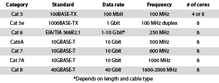 Table 1. This table shows the difference between Cat 5 to Cat 8, but sheath materials, cable quality and other considerations will also need to be considered when finding the right cable to match an application.