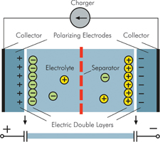 The time is ripe for SuperCapacitors - 7 March 2007 - Avnet
