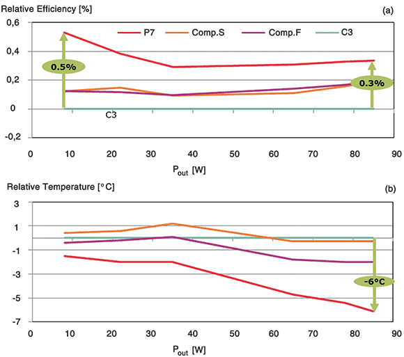 Figure 1. Relative efficiency (a) and thermal performance (b) comparison for devices listed in Table 1. Test condition: VAC=230 V; test board: 80 W LED driver, dual stage flyback, plug and replace flyback MOSFET.